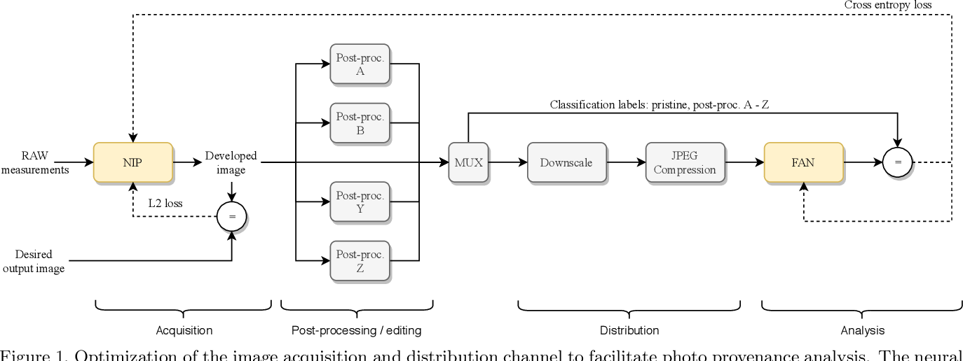 Figure 1 for Content Authentication for Neural Imaging Pipelines: End-to-end Optimization of Photo Provenance in Complex Distribution Channels