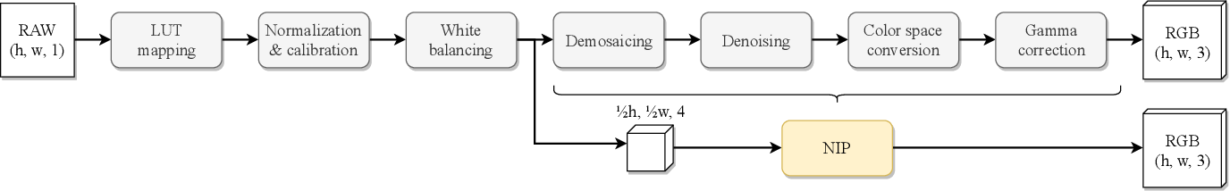 Figure 3 for Content Authentication for Neural Imaging Pipelines: End-to-end Optimization of Photo Provenance in Complex Distribution Channels