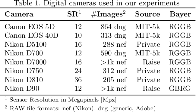 Figure 2 for Content Authentication for Neural Imaging Pipelines: End-to-end Optimization of Photo Provenance in Complex Distribution Channels