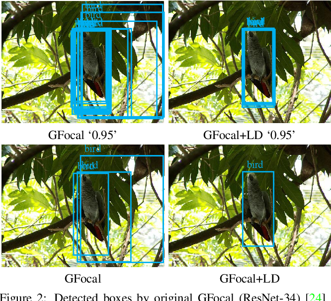 Figure 2 for Localization Distillation for Object Detection