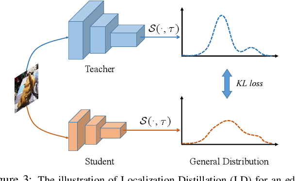 Figure 4 for Localization Distillation for Object Detection