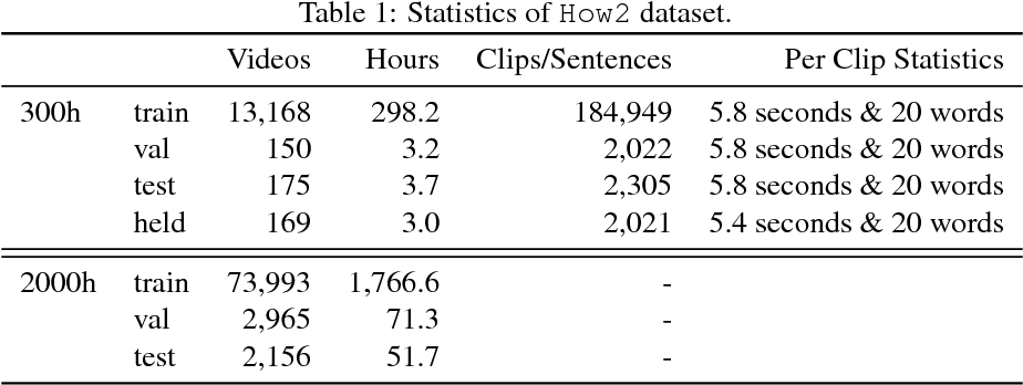Figure 2 for How2: A Large-scale Dataset for Multimodal Language Understanding
