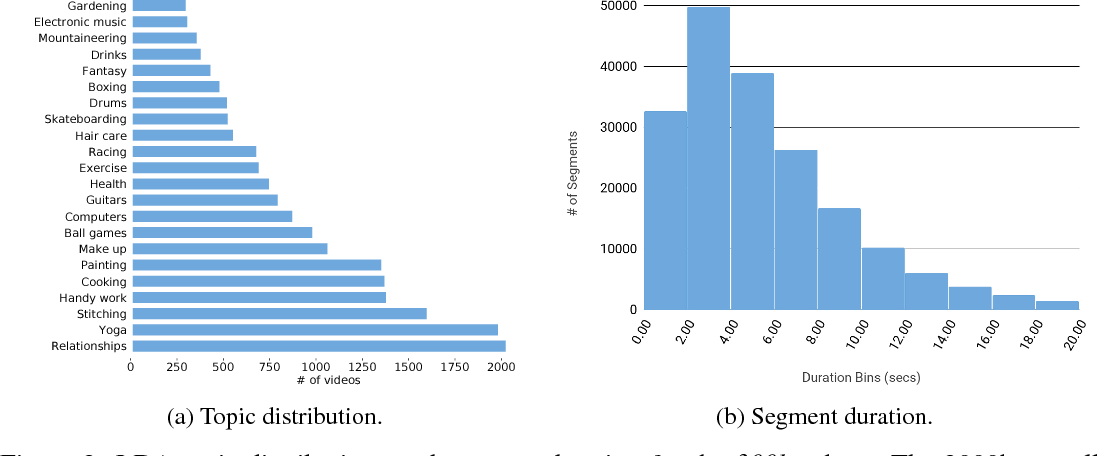 Figure 3 for How2: A Large-scale Dataset for Multimodal Language Understanding