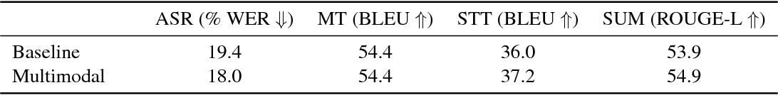 Figure 4 for How2: A Large-scale Dataset for Multimodal Language Understanding