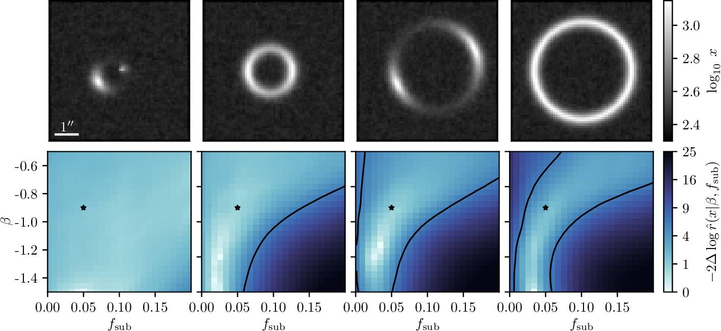 Figure 2 for Mining for Dark Matter Substructure: Inferring subhalo population properties from strong lenses with machine learning