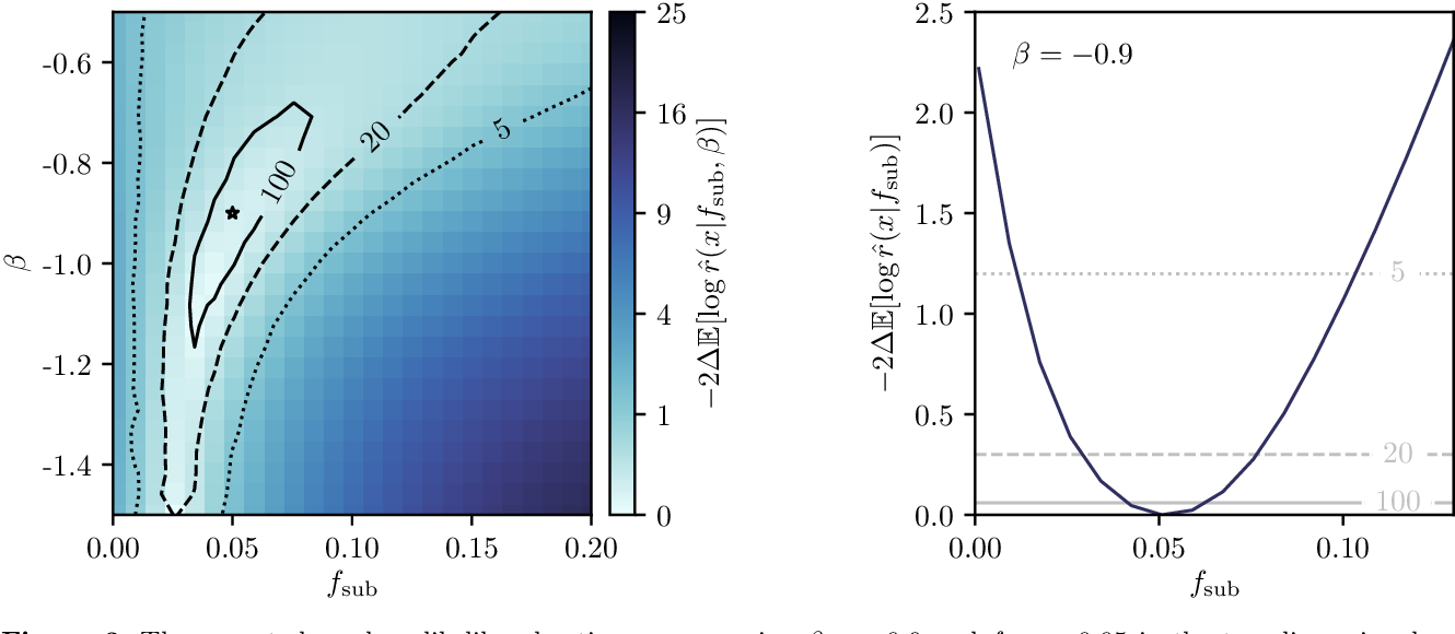 Figure 3 for Mining for Dark Matter Substructure: Inferring subhalo population properties from strong lenses with machine learning