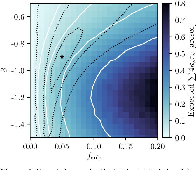 Figure 4 for Mining for Dark Matter Substructure: Inferring subhalo population properties from strong lenses with machine learning