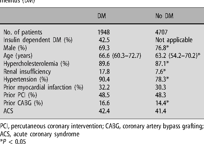 Table 3 from Sirolimus eluting stent (Cypher™) in patients