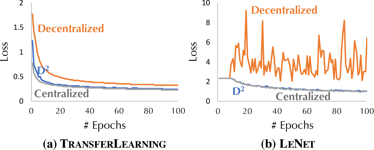 Figure 1 for D$^2$: Decentralized Training over Decentralized Data
