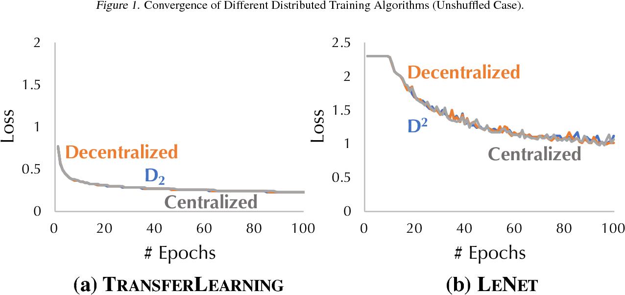 Figure 2 for D$^2$: Decentralized Training over Decentralized Data