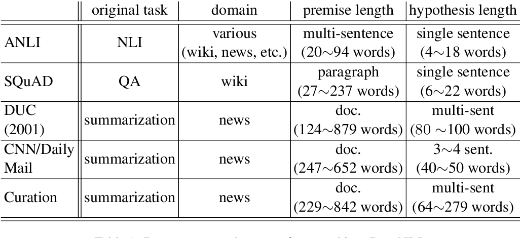 Figure 1 for DocNLI: A Large-scale Dataset for Document-level Natural Language Inference