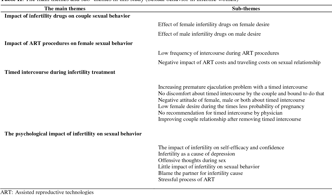 Impact of infertility and assisted reproductive techniques on sexuality