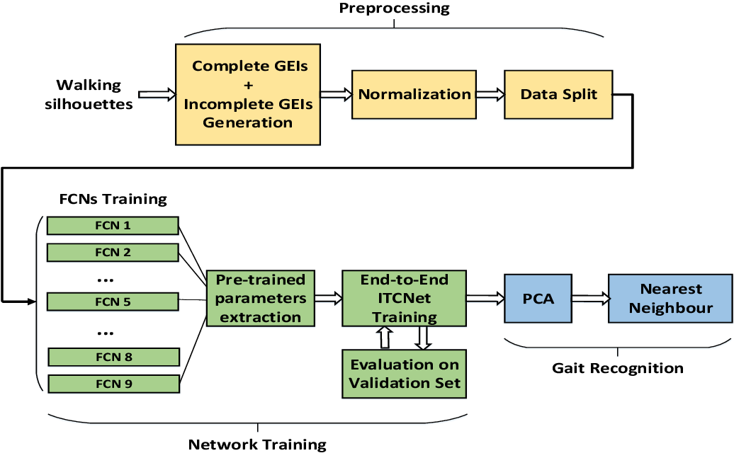 Figure 1 for Person Identification from Partial Gait Cycle Using Fully Convolutional Neural Network