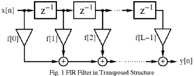 Fig. 1 FIR Filter in Transposed Structure