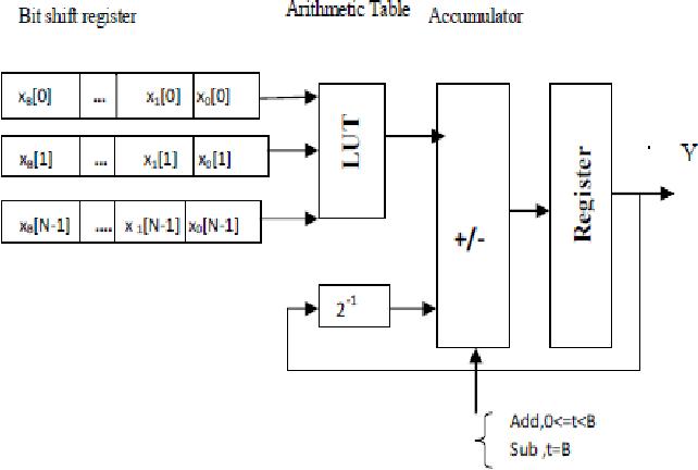Fig. 2 DA Architecture