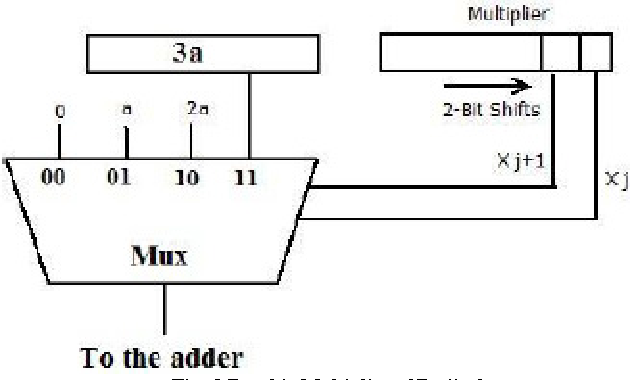 Fig. 5 Booth's Multiplier of Radix 2