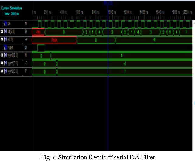 Fig. 6 Simulation Result of serial DA Filter
