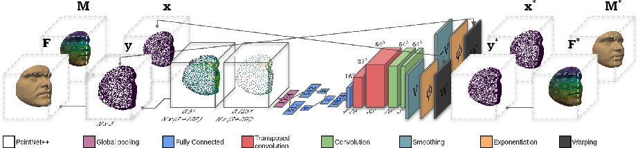 Figure 1 for Unsupervised Diffeomorphic Surface Registration and Non-Linear Modelling