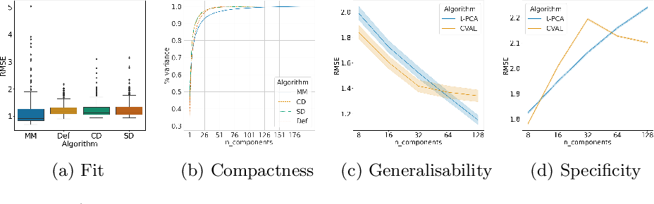 Figure 3 for Unsupervised Diffeomorphic Surface Registration and Non-Linear Modelling