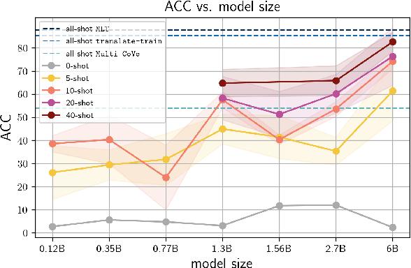 Figure 1 for Language Models are Few-shot Multilingual Learners