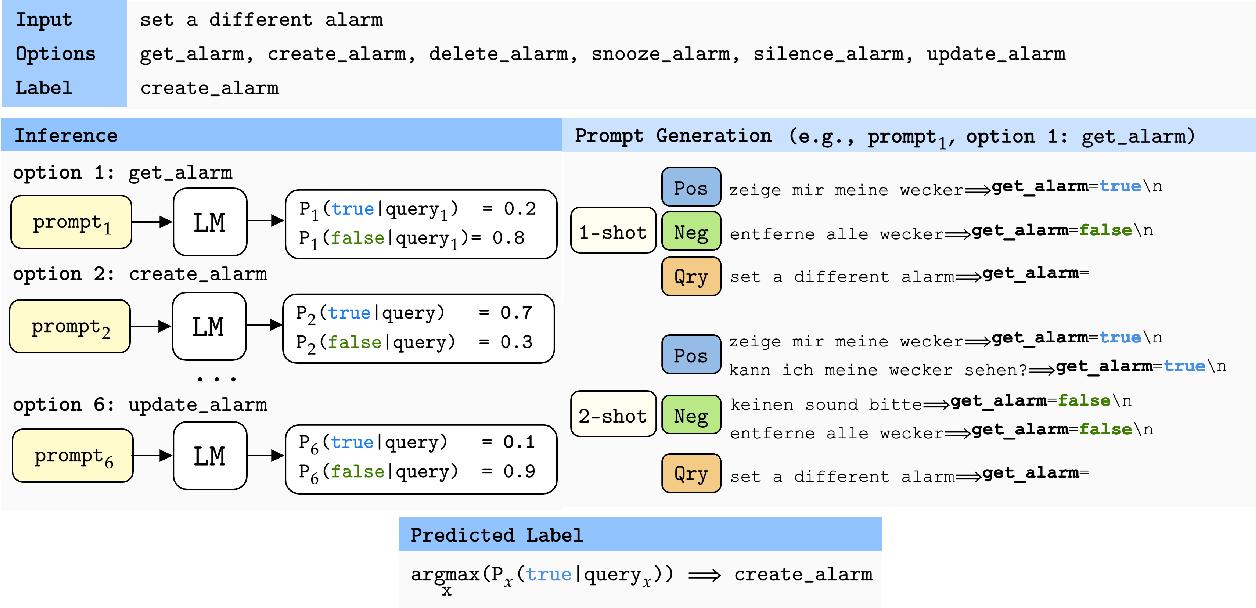 Figure 3 for Language Models are Few-shot Multilingual Learners