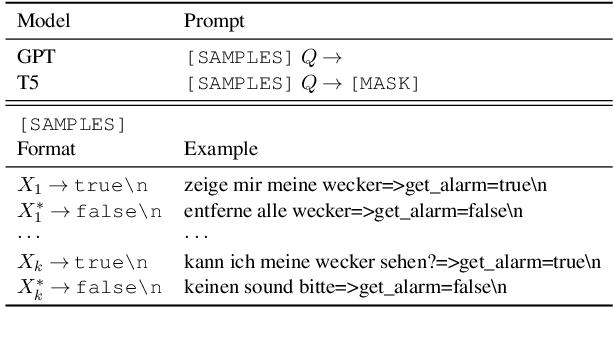 Figure 2 for Language Models are Few-shot Multilingual Learners