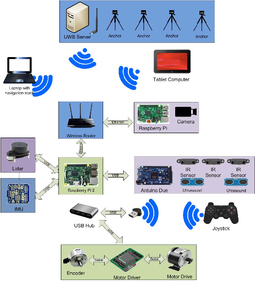 Figure 2 from Cleaning up smart cities — Localization of semi
