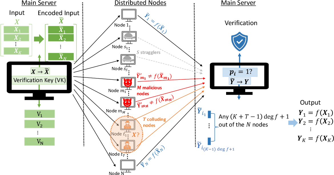 Figure 2 for Verifiable Coded Computing: Towards Fast, Secure and Private Distributed Machine Learning