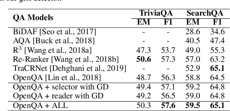 Figure 3 for Enhance Long Text Understanding via Distilled Gist Detector from Abstractive Summarization