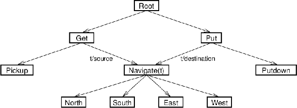 Figure 3 for Algorithms for Batch Hierarchical Reinforcement Learning