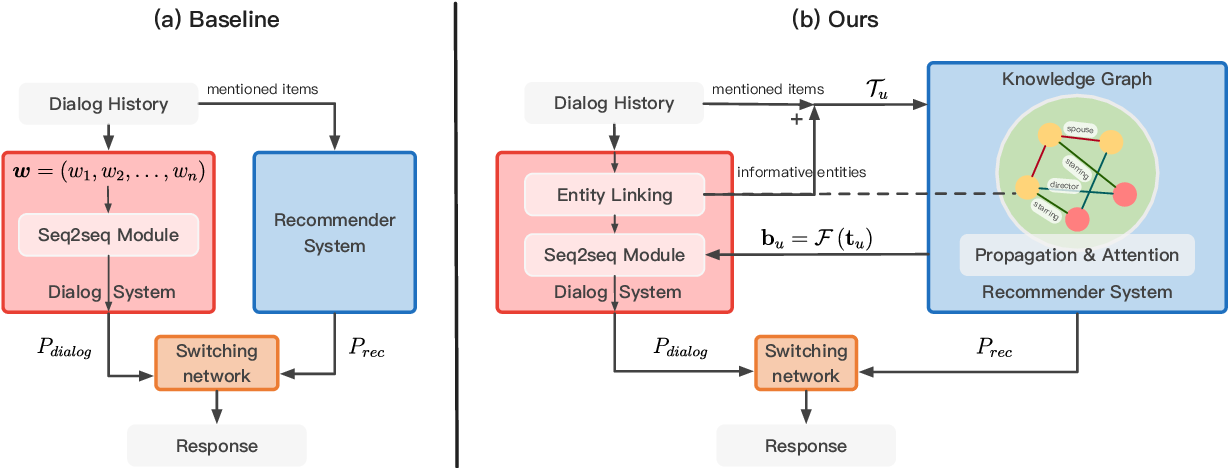 Figure 2 for Towards Knowledge-Based Recommender Dialog System