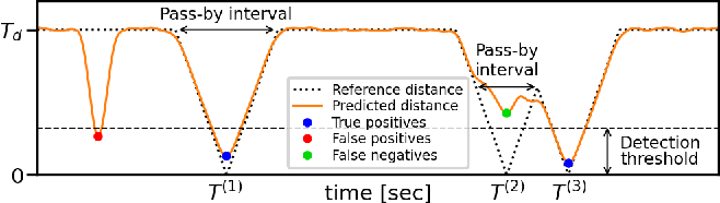 Figure 1 for Neural Network-based Acoustic Vehicle Counting