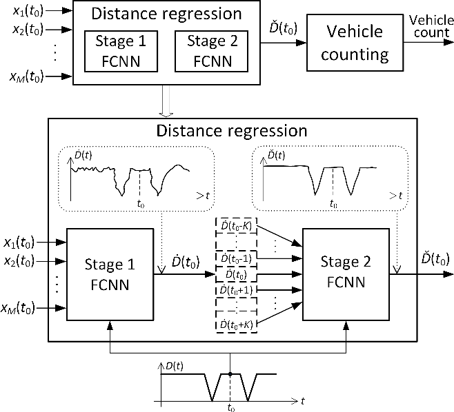 Figure 3 for Neural Network-based Acoustic Vehicle Counting