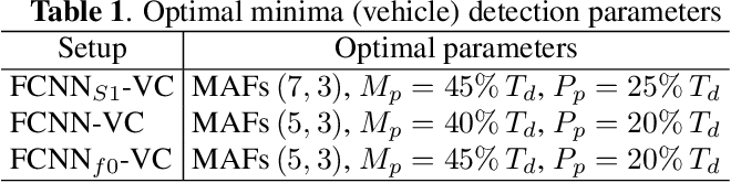 Figure 2 for Neural Network-based Acoustic Vehicle Counting