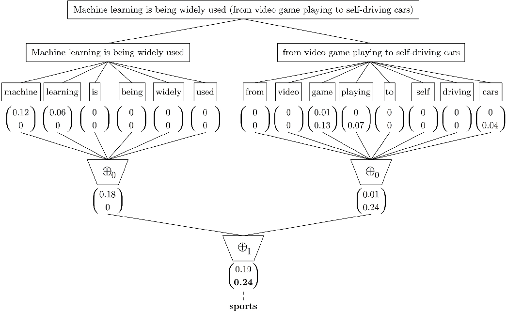 Figure 1 for t-SS3: a text classifier with dynamic n-grams for early risk detection over text streams