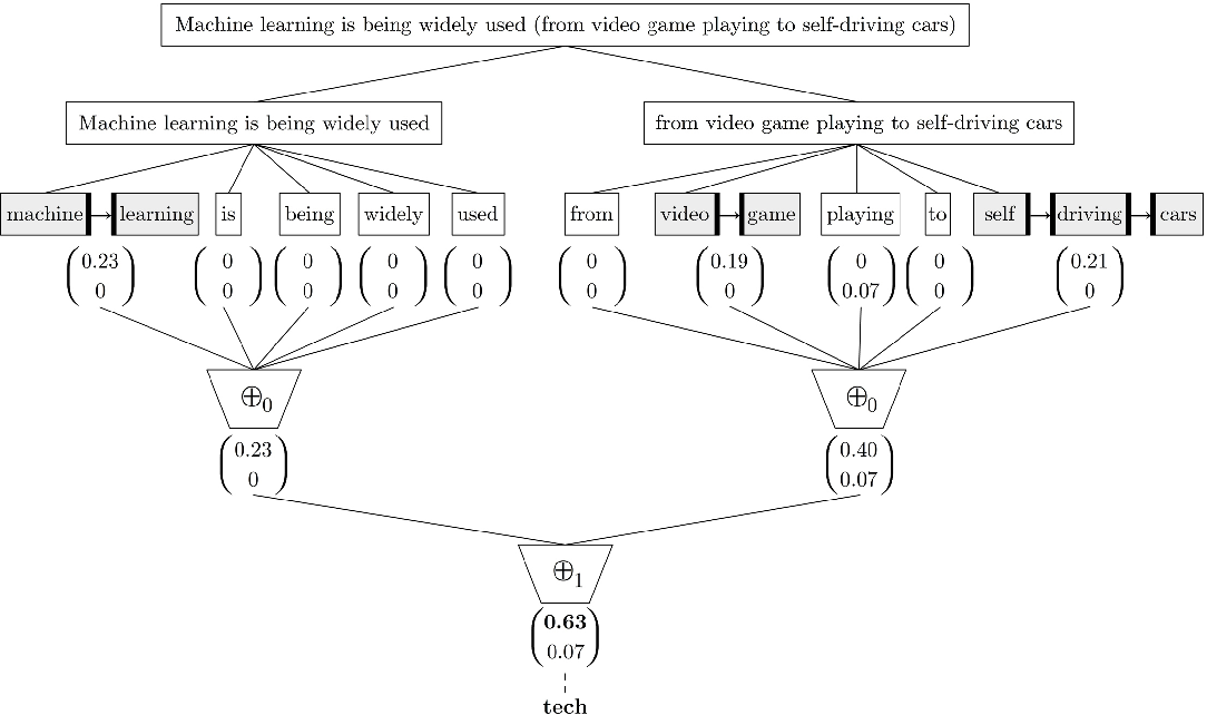 Figure 3 for t-SS3: a text classifier with dynamic n-grams for early risk detection over text streams