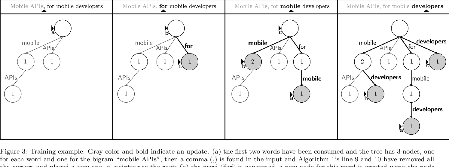 Figure 4 for t-SS3: a text classifier with dynamic n-grams for early risk detection over text streams