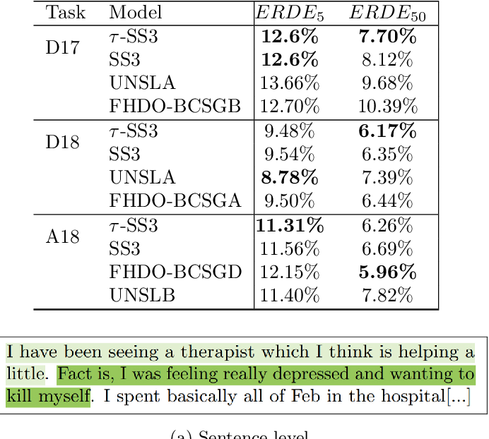 Figure 2 for t-SS3: a text classifier with dynamic n-grams for early risk detection over text streams