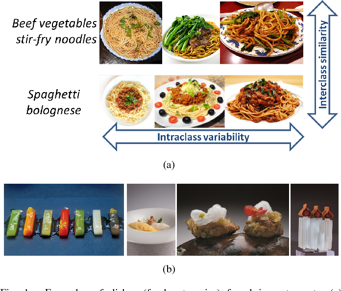 Figure 1 for Food recognition and recipe analysis: integrating visual content, context and external knowledge