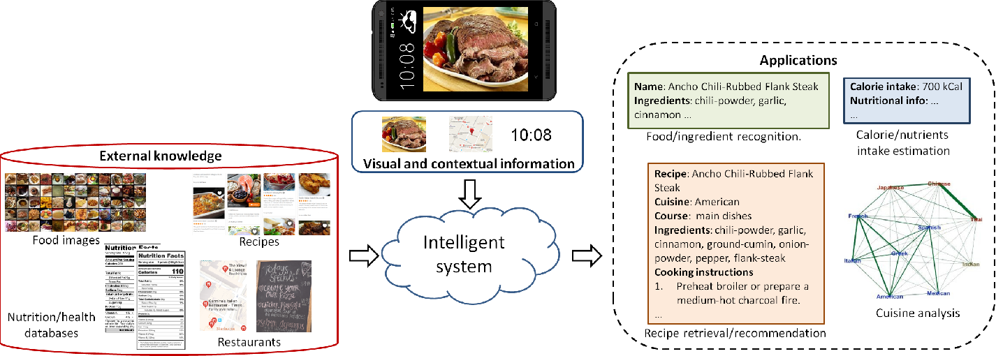 Figure 2 for Food recognition and recipe analysis: integrating visual content, context and external knowledge