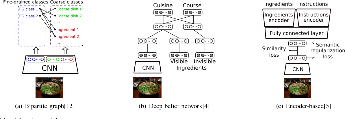 Figure 3 for Food recognition and recipe analysis: integrating visual content, context and external knowledge