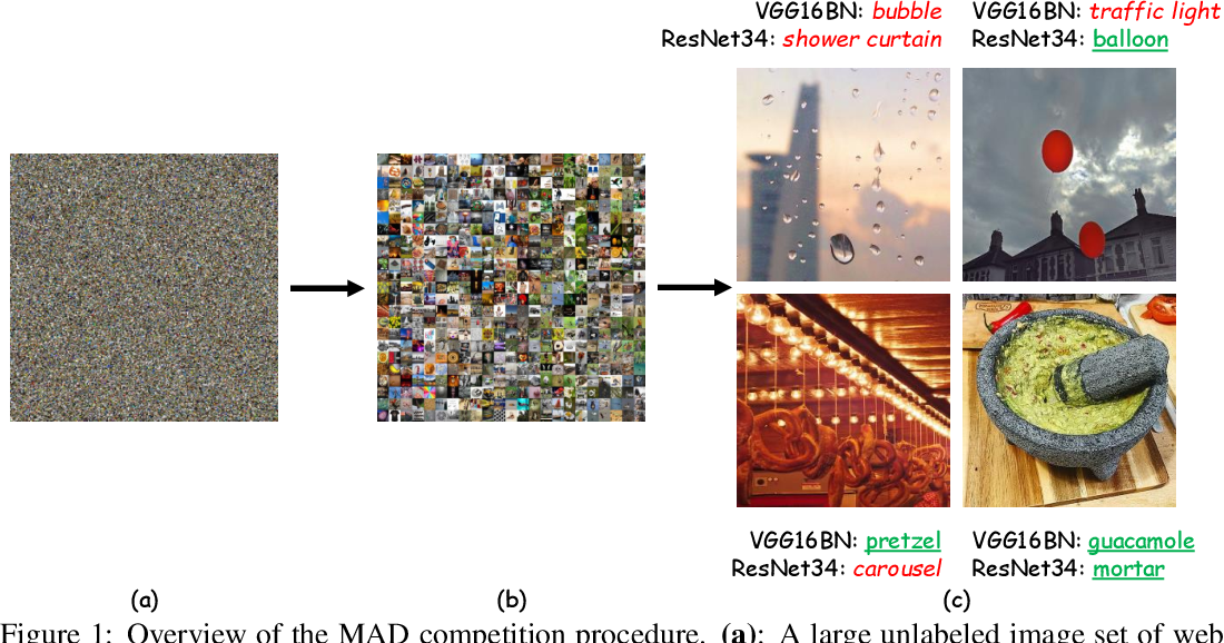 Figure 1 for I Am Going MAD: Maximum Discrepancy Competition for Comparing Classifiers Adaptively