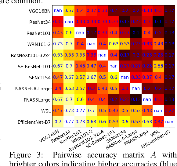 Figure 4 for I Am Going MAD: Maximum Discrepancy Competition for Comparing Classifiers Adaptively