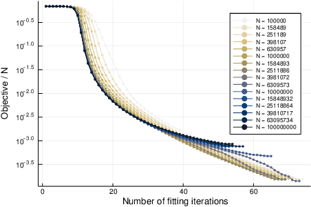 Figure 3 for Paying down metadata debt: learning the representation of concepts using topic models
