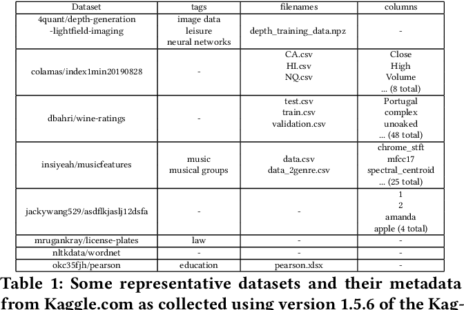 Figure 2 for Paying down metadata debt: learning the representation of concepts using topic models