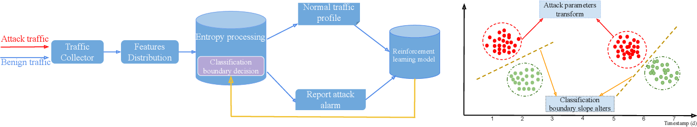 Figure 1 for Towards Learning-automation IoT Attack Detection through Reinforcement Learning