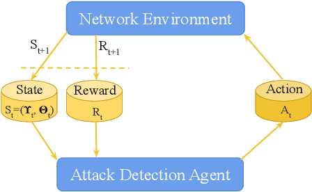 Figure 2 for Towards Learning-automation IoT Attack Detection through Reinforcement Learning