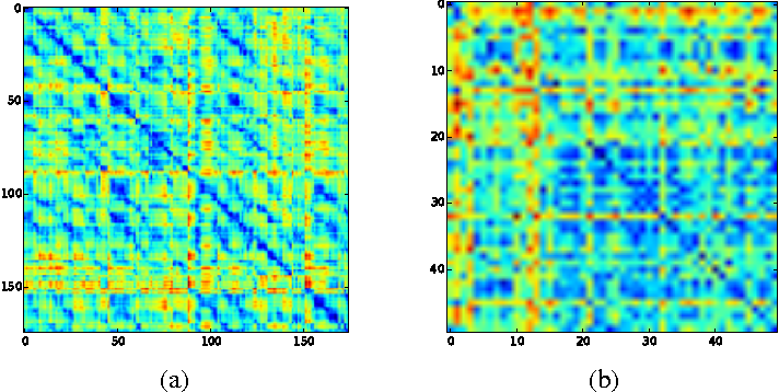 Figure 3 for Manifold Alignment Determination: finding correspondences across different data views
