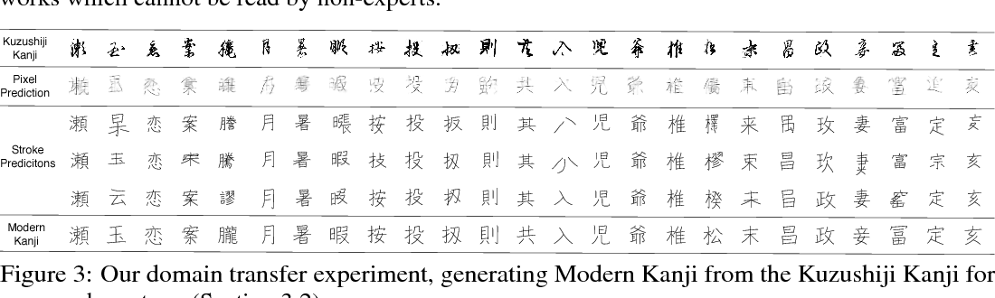 Figure 4 for Deep Learning for Classical Japanese Literature