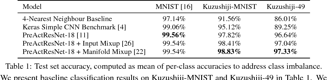 Figure 2 for Deep Learning for Classical Japanese Literature